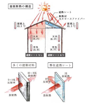 屋根:遮熱(サーモバリアS)+断熱(セルロースファイバー)